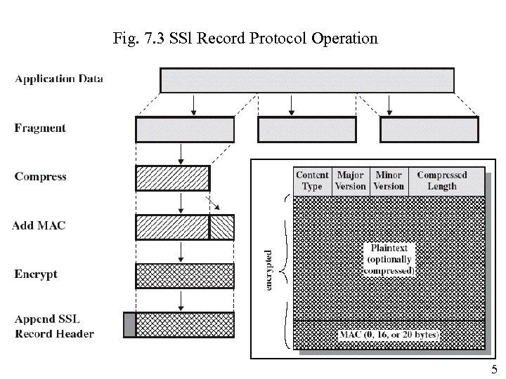 Fig. 7. 3 SSl Record Protocol Operation 5