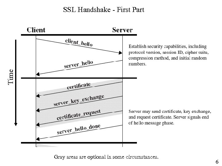 Time SSL Handshake - First Part Gray areas are optional in some circumstances. 6