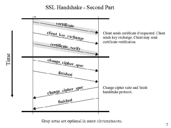 Time SSL Handshake - Second Part Gray areas are optional in some circumstances. 7