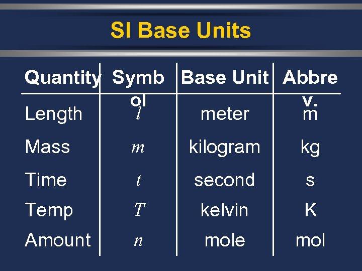 SI Base Units Quantity Symb Base Unit Abbre ol v. l Length meter m