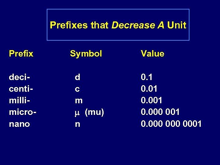 Prefixes that Decrease A Unit Prefix Symbol decicentimillimicronano d c m (mu) n Value