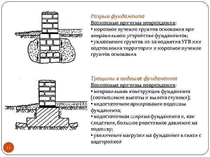 Разрыв фундамента Возможные причины повреждения: • морозное пучение грунтов основания при неправильном устройстве фундаментов;
