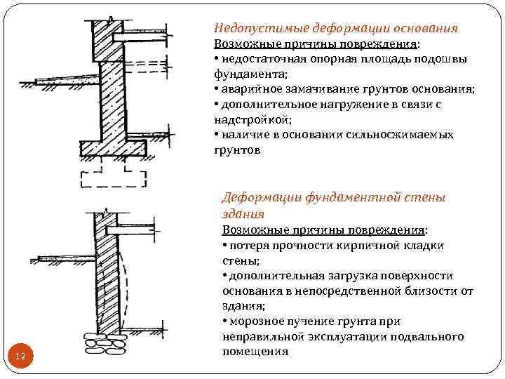 Недопустимые деформации основания Возможные причины повреждения: • недостаточная опорная площадь подошвы фундамента; • аварийное