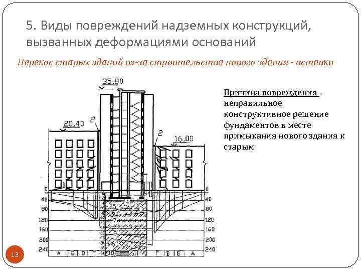 5. Виды повреждений надземных конструкций, вызванных деформациями оснований Перекос старых зданий из-за строительства нового