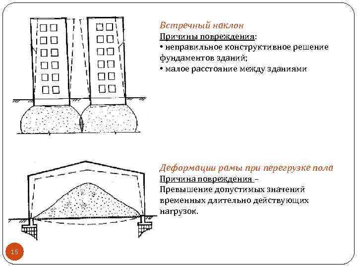 Встречный наклон Причины повреждения: • неправильное конструктивное решение фундаментов зданий; • малое расстояние между