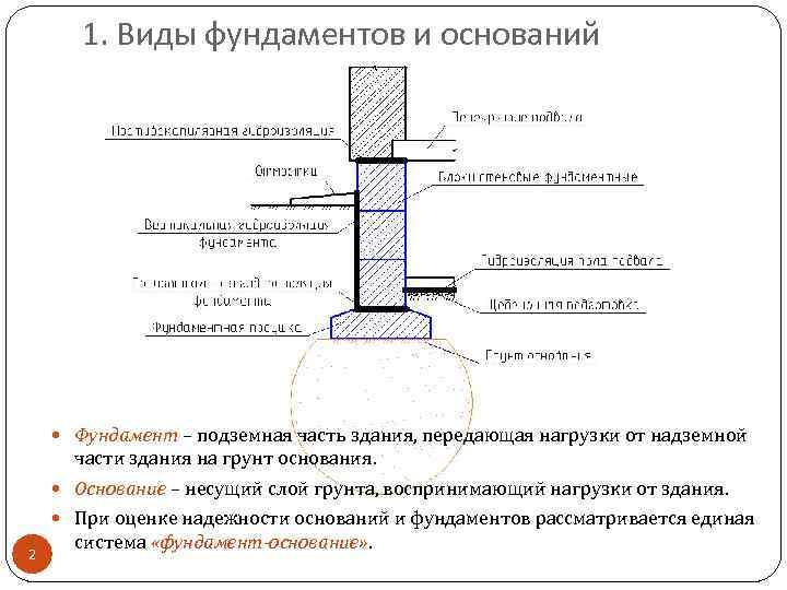 1. Виды фундаментов и оснований Фундамент – подземная часть здания, передающая нагрузки от надземной