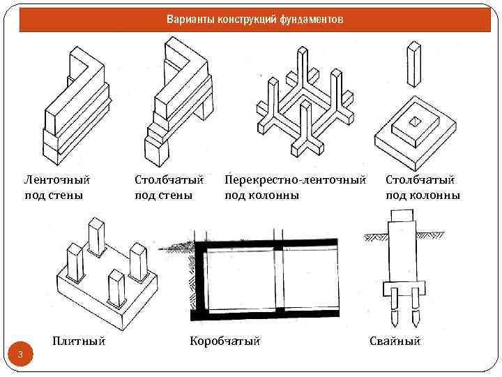 Варианты конструкций фундаментов Ленточный под стены Плитный 3 Столбчатый под стены Перекрестно-ленточный под колонны