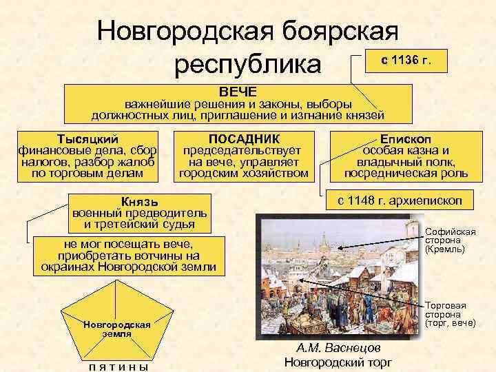 Новгородская боярская с 1136 г. республика ВЕЧЕ важнейшие решения и законы, выборы должностных лиц,