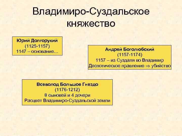 Владимиро-Суздальское княжество Юрий Долгорукий (1125 -1157) 1147 – основание… Андрей Боголюбский (1157 -1174) 1157