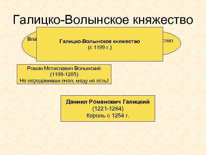 Галицко-Волынское княжество Владимиро-Волынское Галицкое княжество Галицко-Волынское княжество (с 1140 г. ) (с 1199 г.