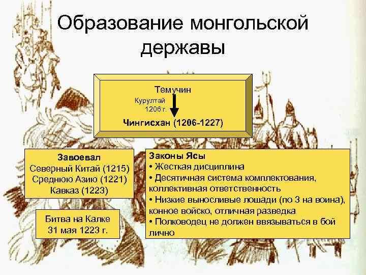 Образование монгольской державы Темучин Курултай 1206 г. Чингисхан (1206 -1227) Завоевал Северный Китай (1215)