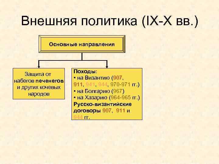 Внешняя политика (IX-X вв. ) Основные направления Защита от набегов печенегов и других кочевых
