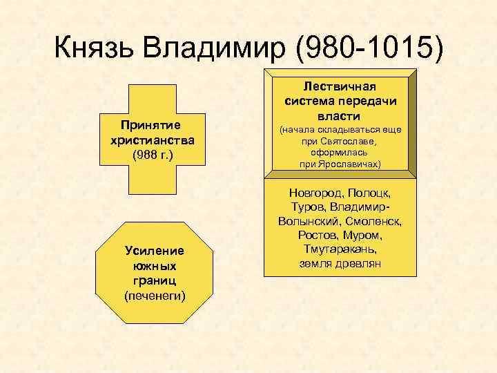 Князь Владимир (980 -1015) Принятие христианства (988 г. ) Усиление южных границ (печенеги) Лествичная