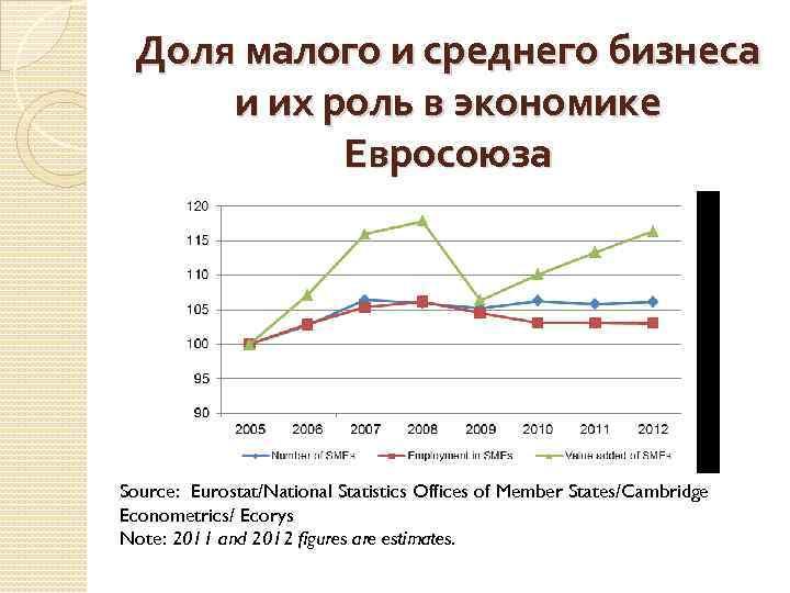 Доля малого и среднего бизнеса и их роль в экономике Евросоюза Source: Eurostat/National Statistics