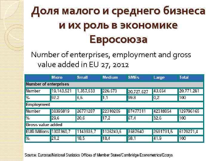 Доля малого и среднего бизнеса и их роль в экономике Евросоюза Number of enterprises,