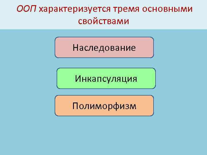 ООП характеризуется тремя основными свойствами Наследование Инкапсуляция Полиморфизм