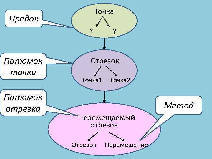 Точка Предок x Потомок точки Потомок отрезка y Отрезок Точка 1 Точка 2 Метод