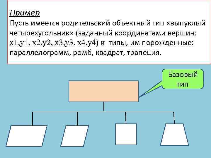 Пример Пусть имеется родительский объектный тип «выпуклый четырехугольник» (заданный координатами вершин: x 1, y