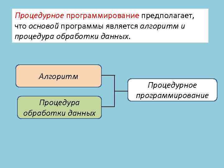 Процедурное программирование предполагает, что основой программы является алгоритм и процедура обработки данных. Алгоритм Процедура