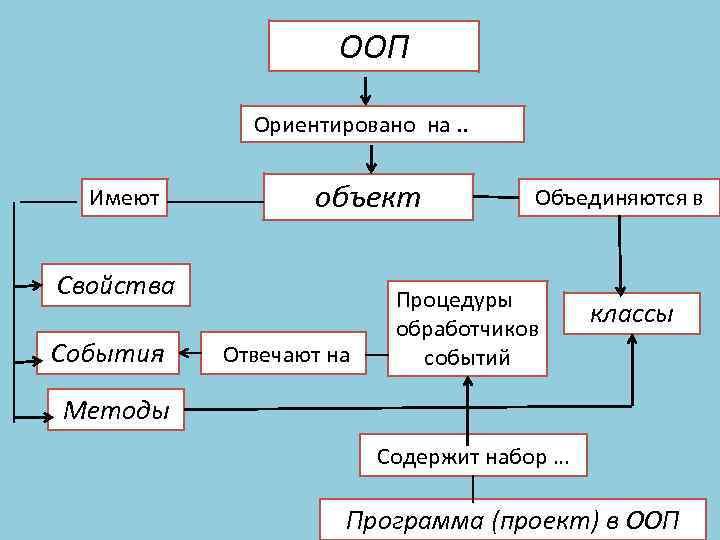 ООП Ориентировано на. . Имеют объект Свойства События Отвечают на Объединяются в Процедуры обработчиков