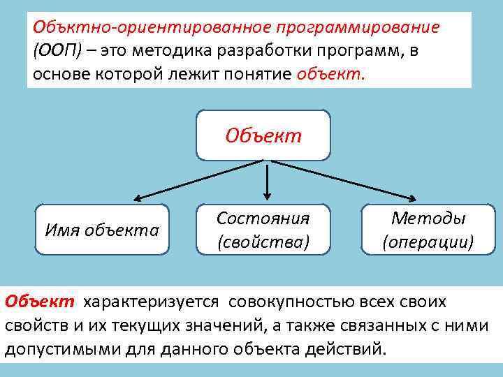 Объктно-ориентированное программирование (ООП) – это методика разработки программ, в основе которой лежит понятие объект.
