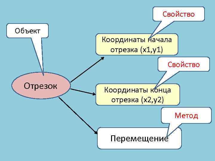 Свойство Объект Координаты начала отрезка (x 1, y 1) Свойство Отрезок Координаты конца отрезка