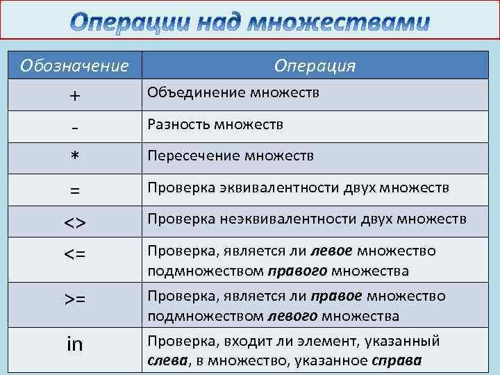Обозначение + * = <> <= >= in Операция Объединение множеств Разность множеств Пересечение