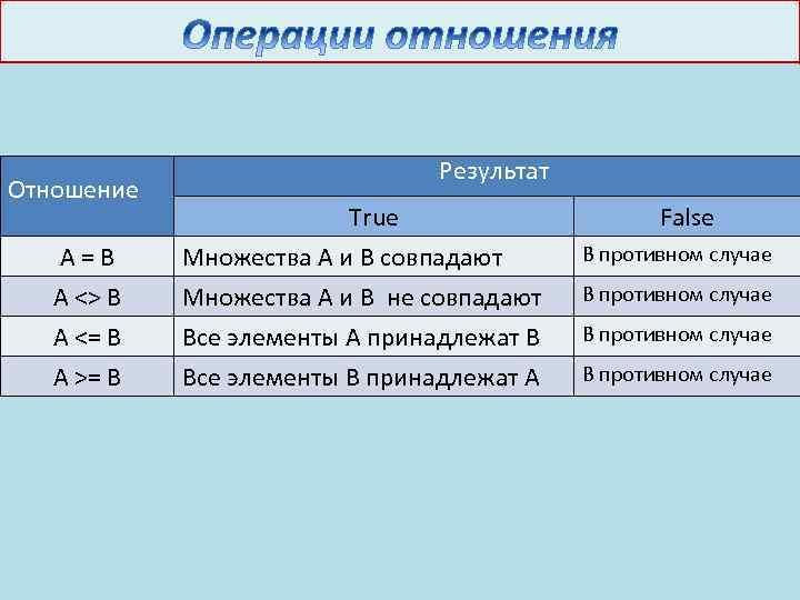 Отношение Результат True False A = B A <> B A <= B Множества