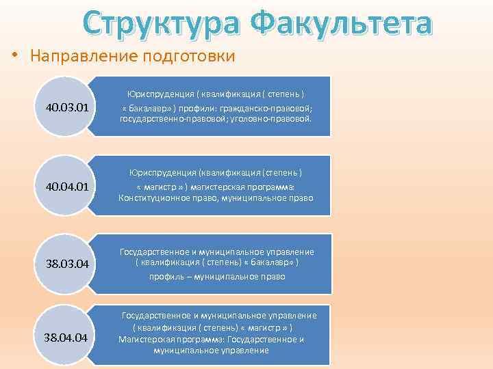 Структура Факультета • Направление подготовки 40. 03. 01 Юриспруденция ( квалификация ( степень )