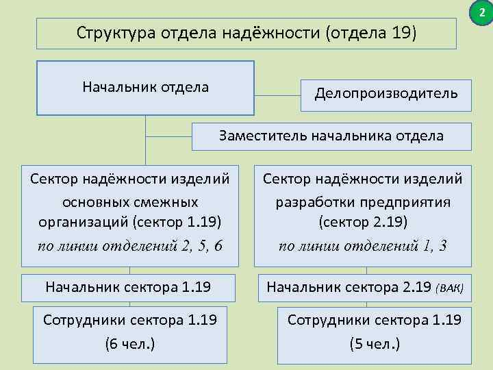 2 Структура отдела надёжности (отдела 19) Начальник отдела Делопроизводитель Заместитель начальника отдела Сектор надёжности
