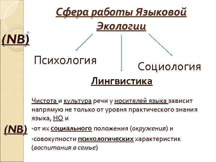 (NB) Сфера работы Языковой Экологии Психология Социология Лингвистика (NB) Чистота и культура речи у