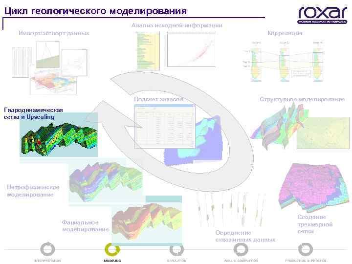 С чего начинаются работы по созданию геологической модели заработать моделью онлайн в пущино