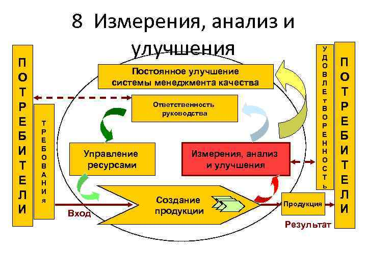 П О Т Р Е Б И Т Е Л И 8 Измерения, анализ