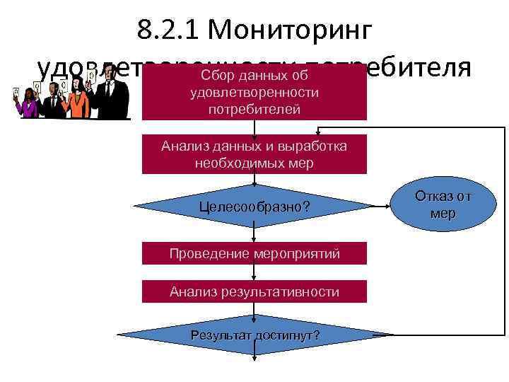 8. 2. 1 Мониторинг удовлетворенности потребителя Сбор данных об удовлетворенности потребителей Анализ данных и