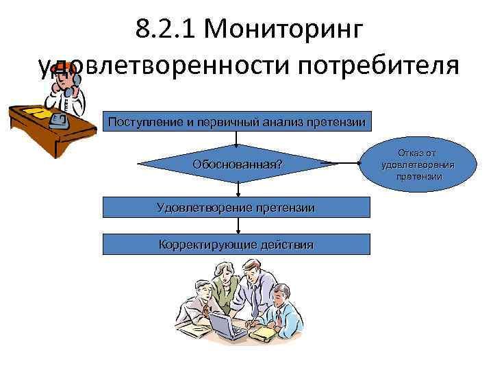 8. 2. 1 Мониторинг удовлетворенности потребителя Поступление и первичный анализ претензии Обоснованная? Удовлетворение претензии