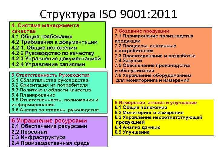 Структура ISO 9001: 2011 4. Система менеджмента качества 4. 1 Общие требования 4. 2