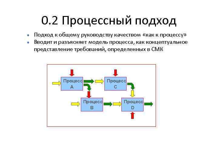 0. 2 Процессный подход l l Подход к общему руководству качеством «как к процессу»