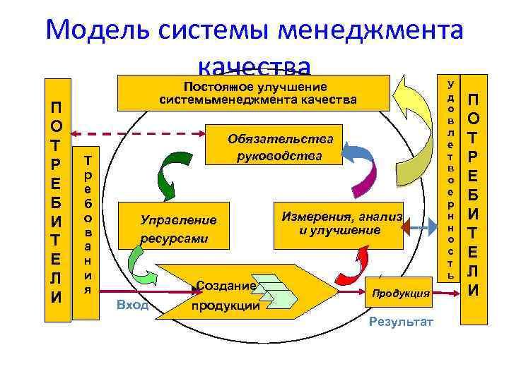 Модель системы менеджмента качества Постоян ное улучшение П О Т Р Е Б И