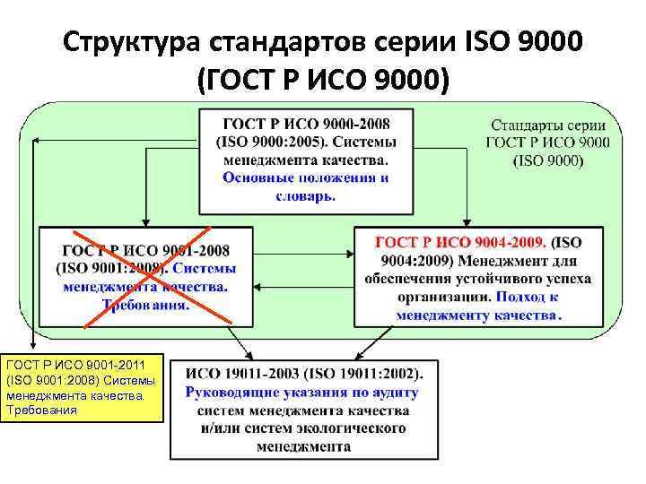 Структура стандартов серии ISO 9000 (ГОСТ Р ИСО 9000) ГОСТ Р ИСО 9001 -2011