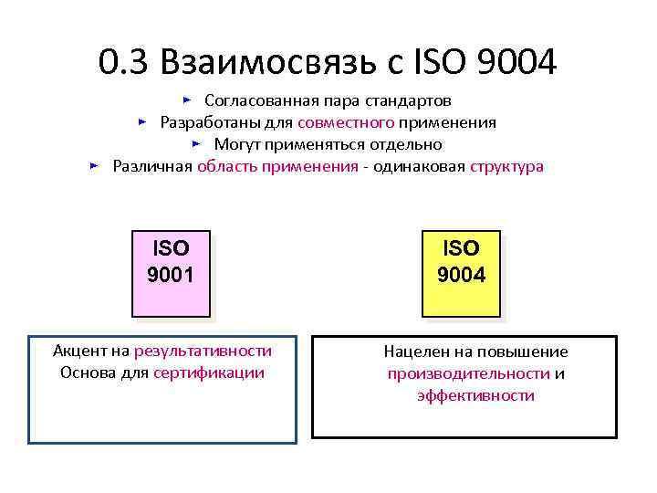 0. 3 Взаимосвязь с ISO 9004 ► Cогласованная пара стандартов ► Разработаны для совместного