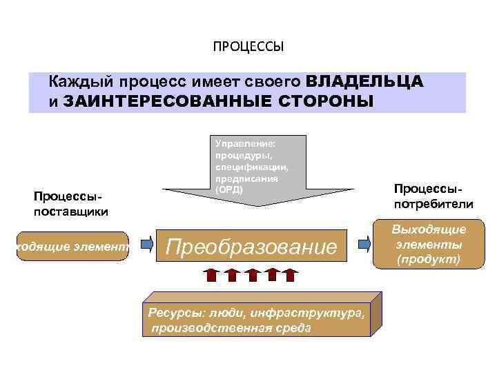 ПРОЦЕССЫ Каждый процесс имеет своего ВЛАДЕЛЬЦА и ЗАИНТЕРЕСОВАННЫЕ СТОРОНЫ Процессыпоставщики Входящие элементы Управление: процедуры,