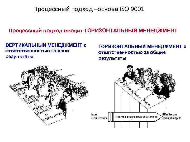 Процессный подход –основа ISO 9001 Процессный подход вводит ГОРИЗОНТАЛЬНЫЙ МЕНЕДЖМЕНТ ВЕРТИКАЛЬНЫЙ МЕНЕДЖМЕНТ с ответственностью