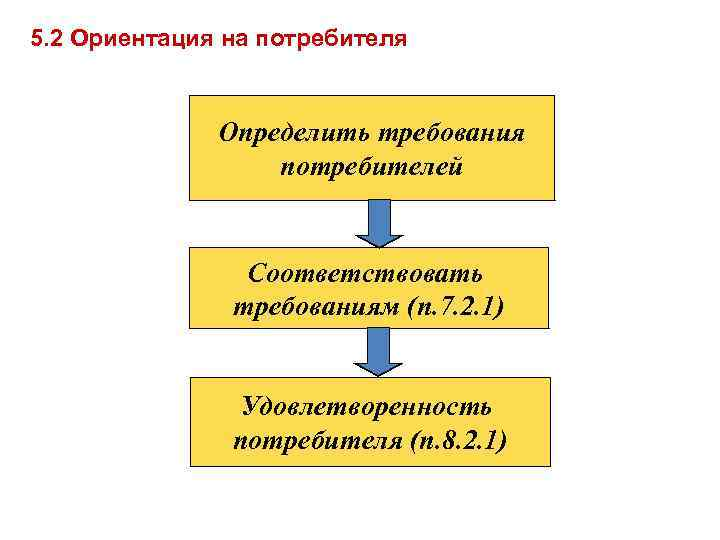 5. 2 Ориентация на потребителя Определить требования потребителей Соответствовать требованиям (п. 7. 2. 1)