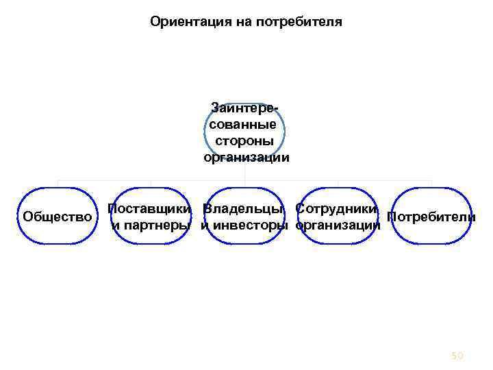 Ориентация на потребителя Заинтересованные стороны организации Общество Поставщики Владельцы Сотрудники Потребители и партнеры и