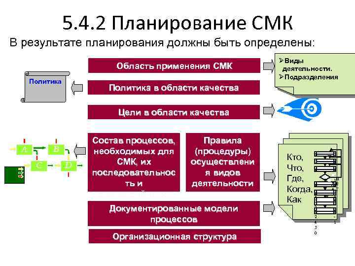 5. 4. 2 Планирование СМК В результате планирования должны быть определены: Область применения СМК