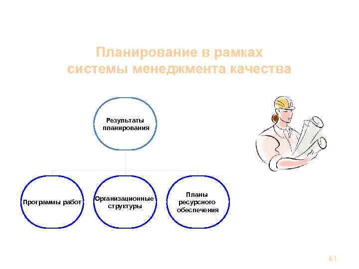 Планирование в рамках системы менеджмента качества Результаты планирования Программы работ Организационные структуры Планы ресурсного