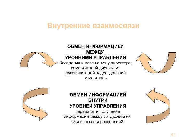 Ответственность, полномочия и взаимосвязи Внутренние взаимосвязи ОБМЕН ИНФОРМАЦИЕЙ МЕЖДУ УРОВНЯМИ УПРАВЛЕНИЯ Заседания и совещания