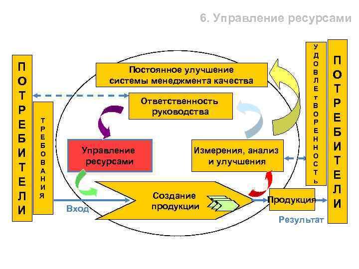 6. Управление ресурсами П О Т Р Е Б И Т Е Л И