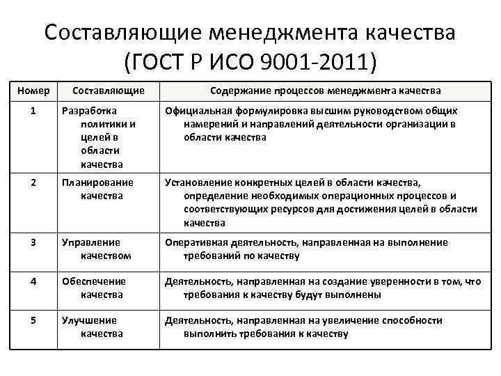 Составляющие менеджмента качества (ГОСТ Р ИСО 9001 -2011) Номер Составляющие Содержание процессов менеджмента качества