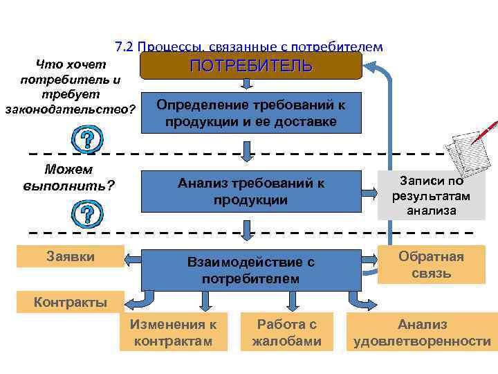 7. 2 Процессы, связанные с потребителем Что хочет потребитель и требует законодательство? Можем выполнить?